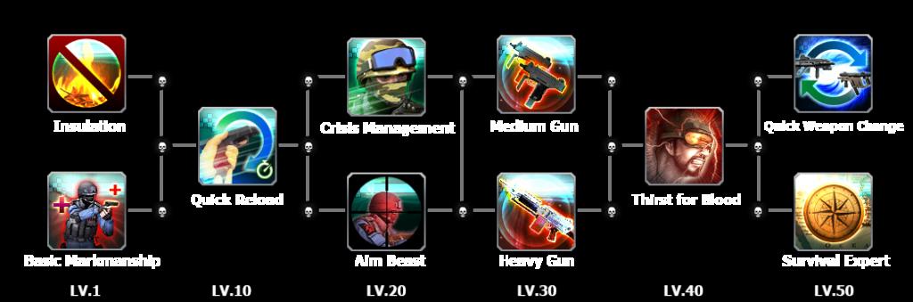Skill characters Tarantula
