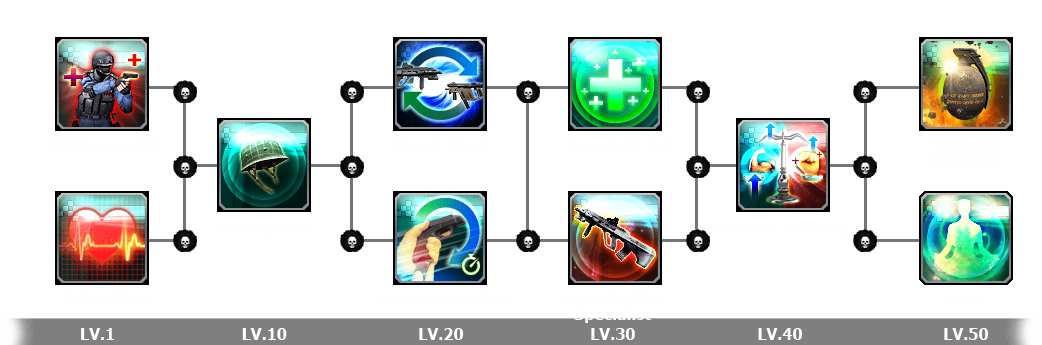 Skill characters acid pol